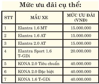 Hyundai Kona và Elantra khuyến mại tới 40 triệu đồng ảnh 2