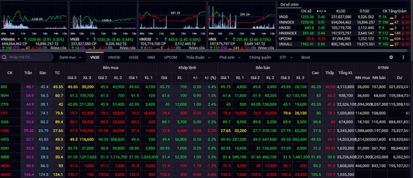 VN Index tăng phiên thứ 7 liên tiếp, thiết lập đỉnh lịch sử mới