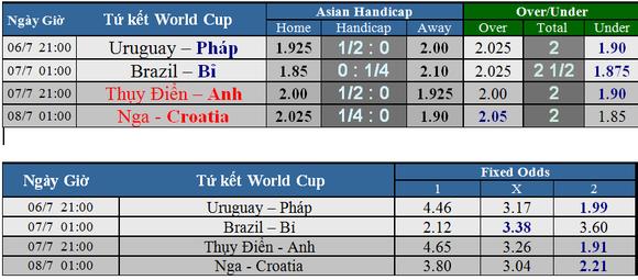 Lịch thi đấu World Cup 2018 - vòng tứ kết (vòng 1/4) Cập nhật ngày 5-7 ảnh 2