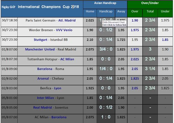 Lịch thi đấu International Champions Cup 2018 (giờ VN) Quỷ đọ chạm trán Kền kền ảnh 2