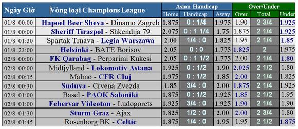 Lịch thi đấu Champions League: vòng loại thứ 2 (lượt về) ảnh 1
