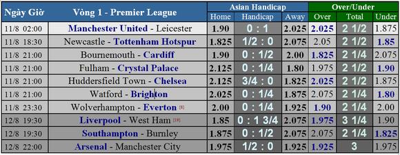 Lịch thi đấu Premier League 2018-2019, vòng 1 ảnh 6
