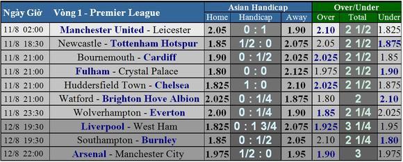 Lịch thi đấu Premier League 2018-2019, vòng 1 ảnh 4