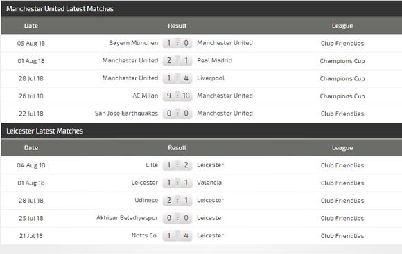 Manchester United - Leicester City: Quỷ đỏ ra oai ảnh 3
