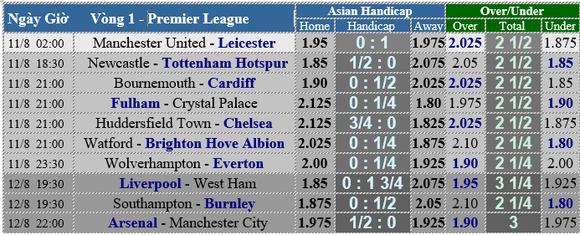 Lịch thi đấu Premier League 2018-2019, vòng 1 ảnh 3