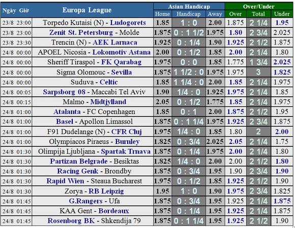Lịch thi đấu Champions League (vòng play-off) ngày 22 và 23-8 ảnh 2