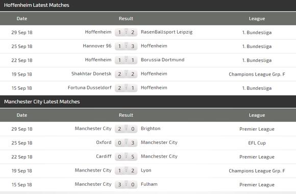 Hoffenheim - Manchester City: Quyền lực của Pep Guardiola ảnh 3