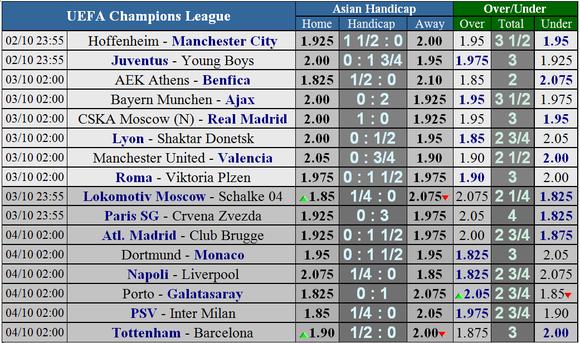 Hoffenheim - Manchester City: Quyền lực của Pep Guardiola ảnh 1