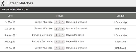 Dortmund - Bayern Munich: Siêu kinh điển của nước Đức ảnh 4