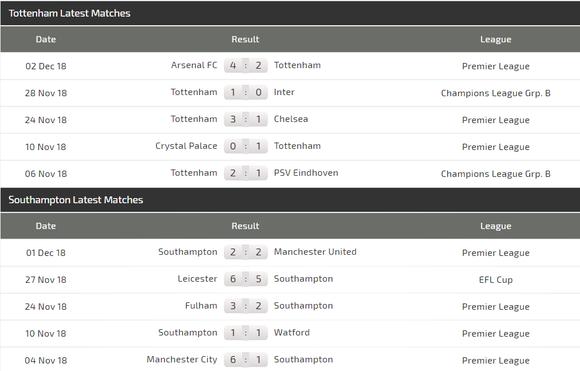 Tottenham - Southampton: Xoa dịu nỗi đau ảnh 4