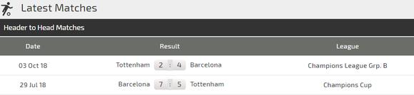 Barcelona - Tottenham: Messi quyết loại Harry Kane ảnh 5