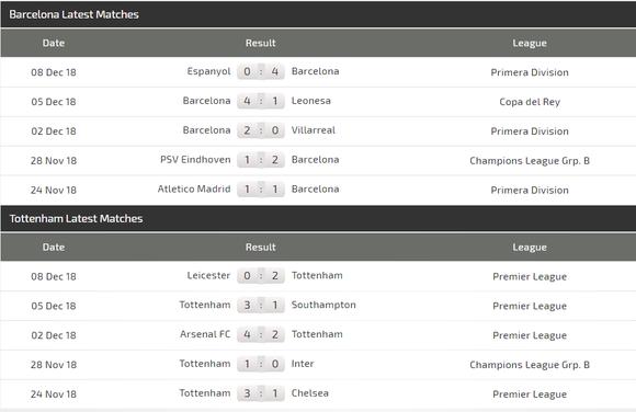 Barcelona - Tottenham: Messi quyết loại Harry Kane ảnh 6