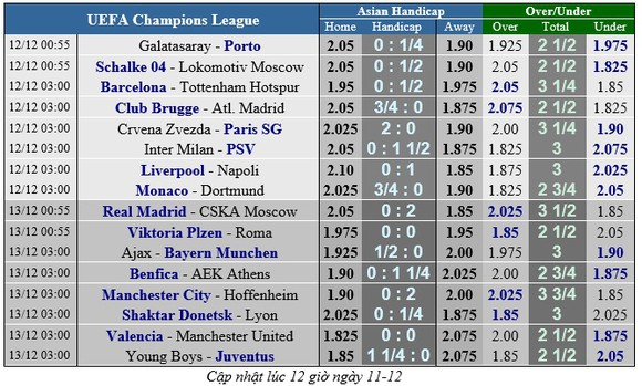 Barcelona - Tottenham: Messi quyết loại Harry Kane ảnh 2