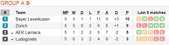 Lịch thi đấu bóng đá Europa League ngày 14-12 ảnh 4