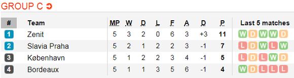 Lịch thi đấu bóng đá Europa League ngày 14-12 ảnh 6