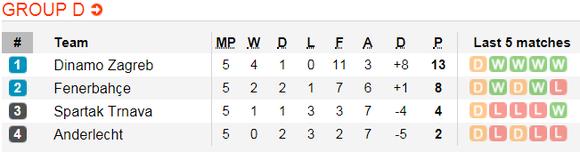 Lịch thi đấu bóng đá Europa League ngày 14-12 ảnh 7