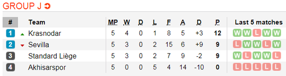 Lịch thi đấu bóng đá Europa League ngày 14-12 ảnh 13