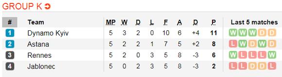 Lịch thi đấu bóng đá Europa League ngày 14-12 ảnh 14