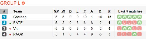 Lịch thi đấu bóng đá Europa League ngày 14-12 ảnh 15