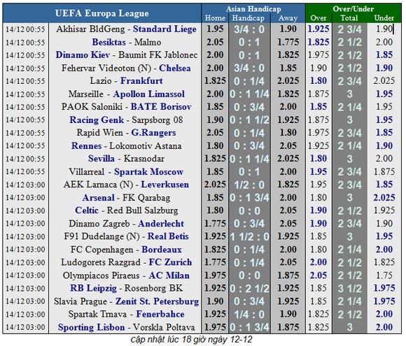 Lịch thi đấu bóng đá Europa League ngày 14-12 ảnh 3
