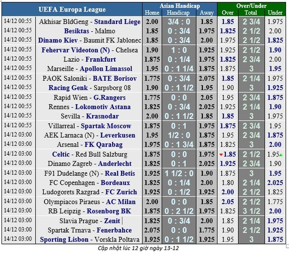 Lịch thi đấu bóng đá Europa League ngày 14-12 ảnh 2