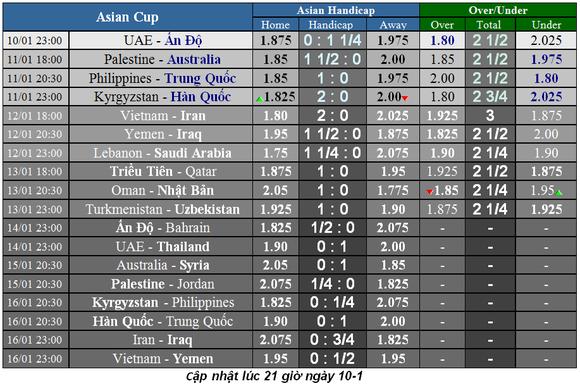 Lịch thi đấu bóng đá Asian Cup 2019 ngày 11-1 ảnh 3