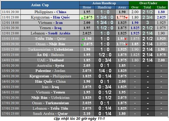 Lịch thi đấu bóng đá Asian Cup 2019 ngày 11-1 ảnh 2