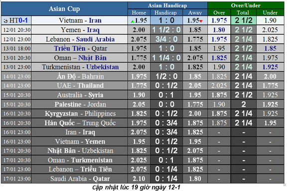 Lịch thi đấu bóng đá Asian Cup 2019 ngày 11-1 ảnh 1