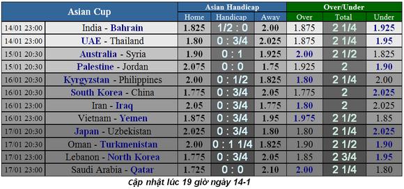 Lịch thi đấu bóng đá Asian Cup 2019 ngày 15-1 (Xếp hạng các bảng) ảnh 1