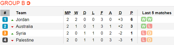 Lịch thi đấu bóng đá Asian Cup 2019 ngày 15-1 (Xếp hạng các bảng) ảnh 3