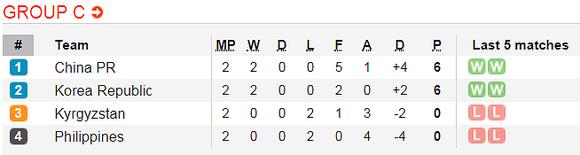 Lịch thi đấu bóng đá Asian Cup 2019 ngày 15 và 16-1 ảnh 5