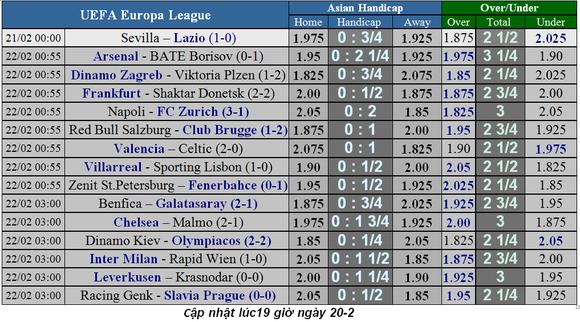 Lịch thi đấu bóng đá Europa League ngày 21-2, lượt về vòng 1/16 ảnh 2