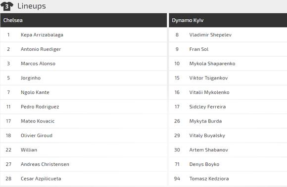Nhận định Chelsea - Dynamo Kiev: Quyền lực The Blues ảnh 2