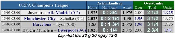 Lịch thi đấu bóng đá Champions League, vòng 1/8 ngày 13-3 ảnh 3