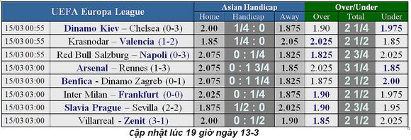 Lịch thi đấu bóng đá Europa League, vòng 1/8 ngày 14-3: Chờ xem Arsenal vượt ải  ảnh 2