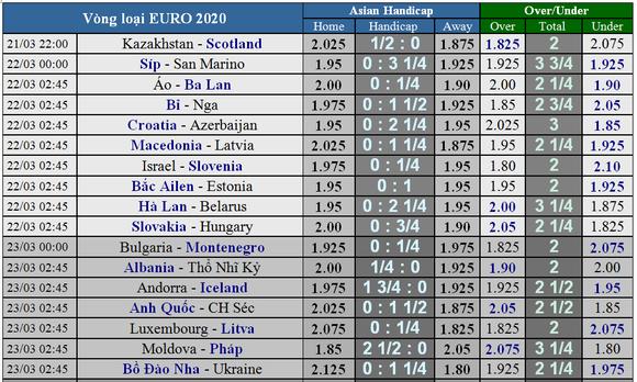 Lịch thi đấu bóng đá Vòng loại EURO 2020, ngày 21-3 : Bỉ quyết thắng Nga ảnh 3