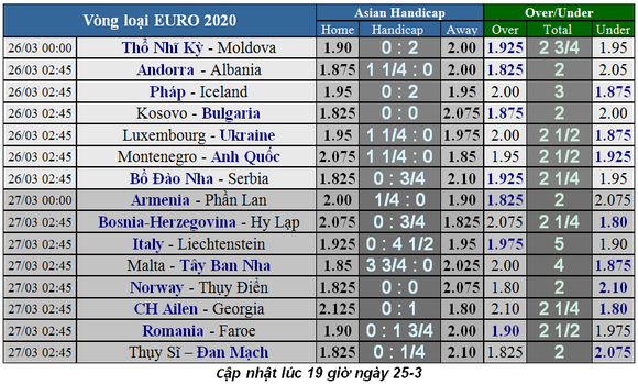 Lịch thi đấu Vòng loại EURO 2020, ngày 26-3  ảnh 2