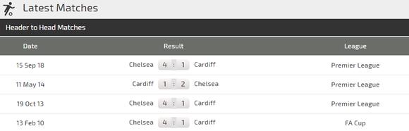 Nhận định Cardiff City – Chelsea: The Blues quật khởi (Mới cập nhật) ảnh 3