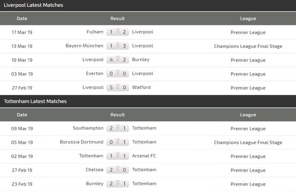 Nhận định Liverpool - Tottenham: Đại chiến ở Anfield ảnh 4