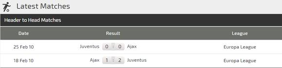 Nhận định Ajax - Juventus: Ajax không phải là đối thủ của Ronaldo ảnh 3