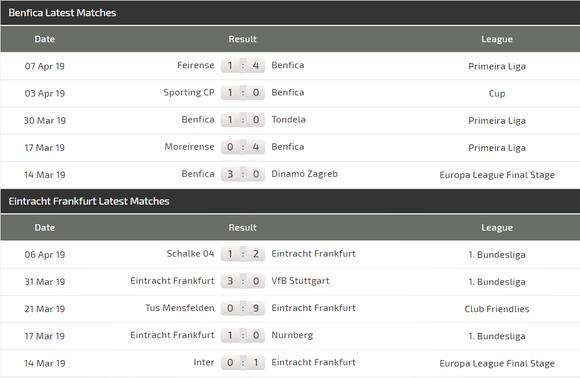 Nhận định Benfica - Eintracht Frankfurt: Quyền lực Đại bàng ảnh 3