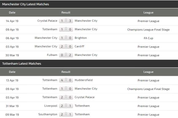 Nhận định Man City - Tottenham: Pep Guardiola biết cách trị Gà trống ảnh 5