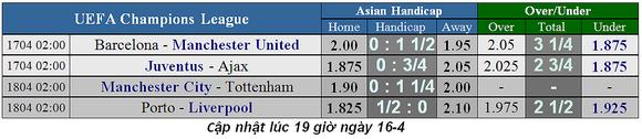 Lịch thi đấu bóng đá Champions League, ngày 18-4: Man City triệt hạ Tottenham ảnh 2