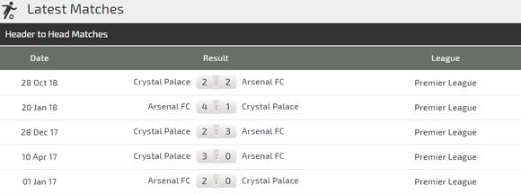 Nhận định Arsenal - Crystal Palace: Pháo thủ bừng bừng khí thế châu Âu ảnh 4