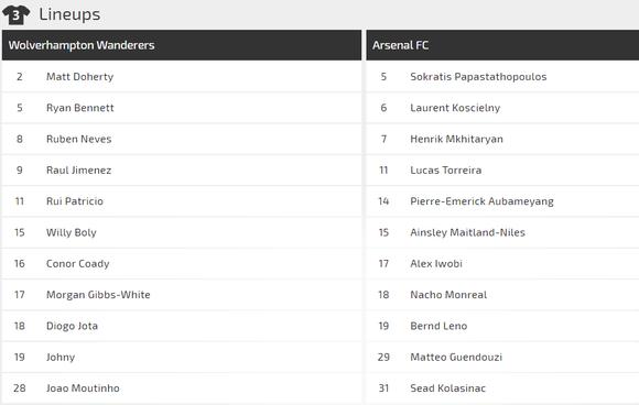 Nhận định Wolves - Arsenal: Bất ngờ trên sân Molineaux  ảnh 2