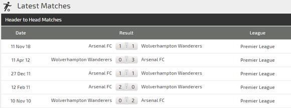 Nhận định Wolves - Arsenal: Bất ngờ trên sân Molineaux  ảnh 3