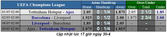 Nhận định Tottenham - Ajax: Trò chơi cân não của Pochettino ảnh 1