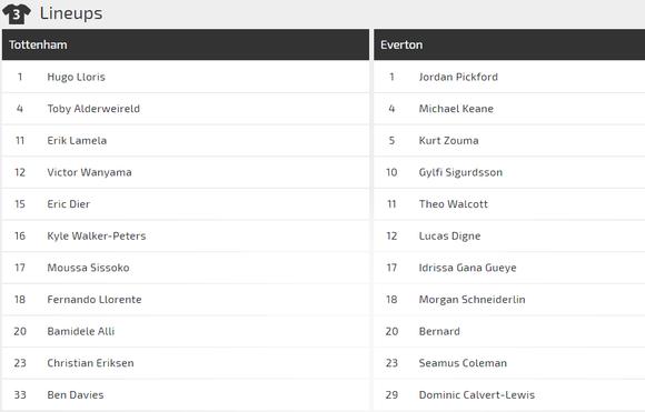Nhận định Tottenham - Everton: Bài toán chiến thuật của Pochettino  ảnh 3