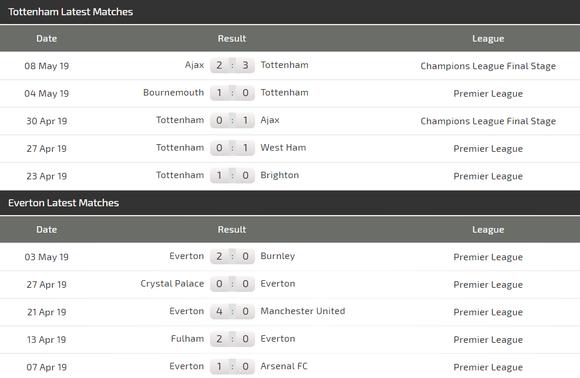 Nhận định Tottenham - Everton: Bài toán chiến thuật của Pochettino  ảnh 4