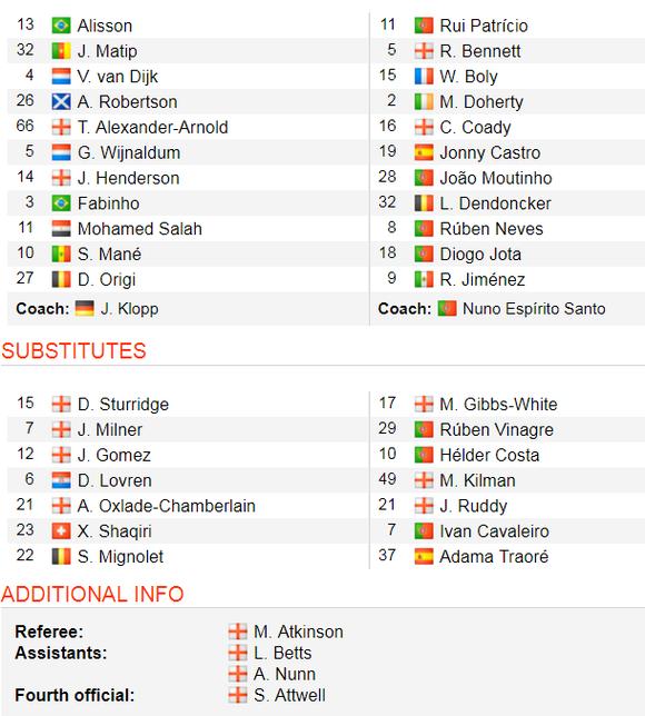 TRỰC TIẾP Liverpool - Wolves: Đêm Anfield bùng nổ ảnh 2